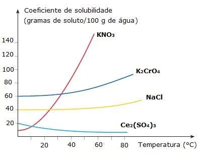 Gráfico Coeficiente de solubilidade x Temperatura