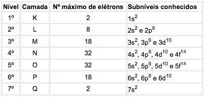 Distribuição eletrônica com os respectivos subníveis energéticos