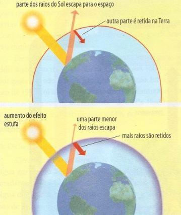 Demonstração do efeito estufa
