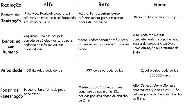Quadro resumo das radiações alfa, beta e gama