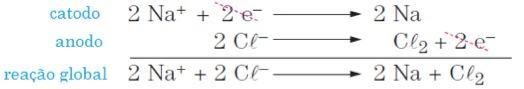 Equação da eletrólise ignea