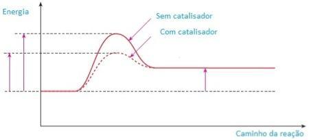 Gráfico representando a energia de ativação de um catalisador