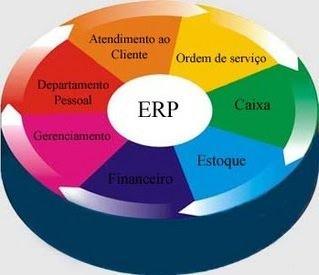 Erp Sistema Integrado De Gest 227 O Empresarial Cola Da Web
