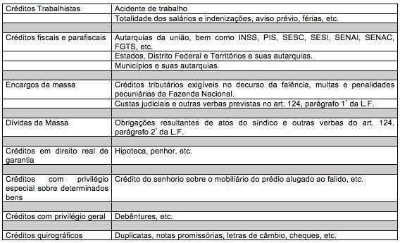 Ordem das preferências das falências