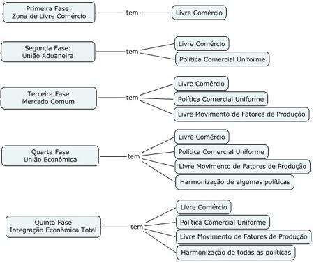As fases da integração entre países