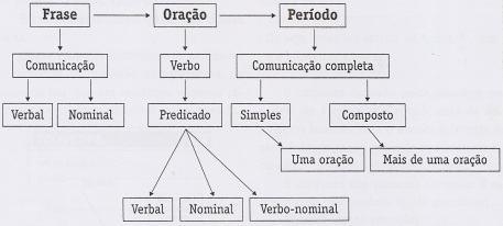 Exemplos de frase, oração e período