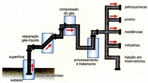 Tratamento e processamento do gás natural