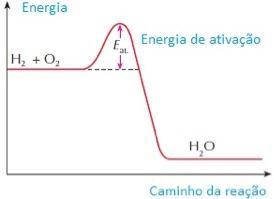 Gráfico da Teoria das Colisões