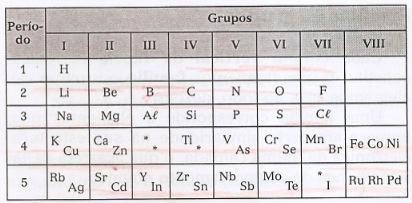 Tabela periódica de Mendelev