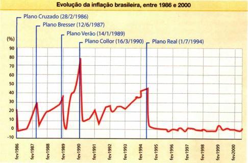 Inflação no Brasil antes e depois do Plano Real