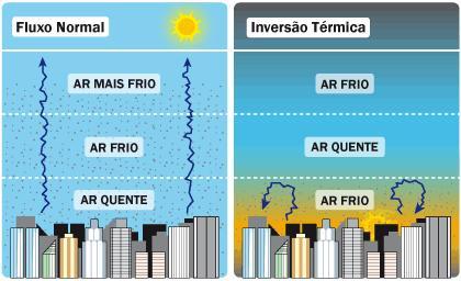 Como ocorre a Inversão térmica