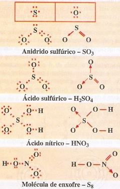 Exemplos de ligações covalentes dativas