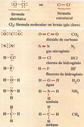 Exemplos de ligações covalentes