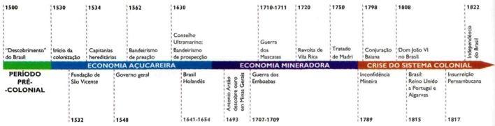 Linha do tempo do período pré-colonial