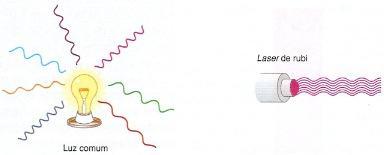 Luz comum e laser