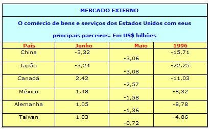 Mercado externo eua