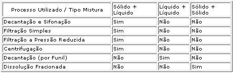 Tabela com misturas heterogêneas