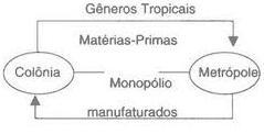 Pacto colonial com a metrópole