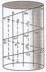Parafuso telúrico - uma das primeiras classificações periódicas