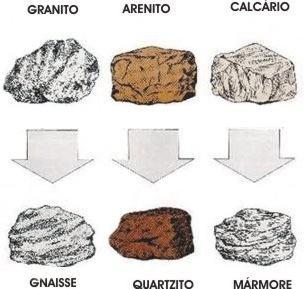 Transformação de rochas metamórficas