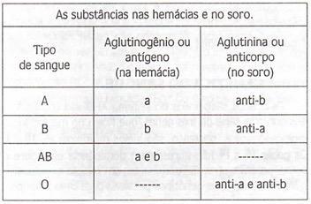 Antígeno e anticorpo do sistema ABO