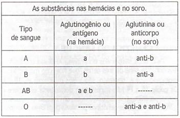 Antígeno e anticorpo do sistema ABO