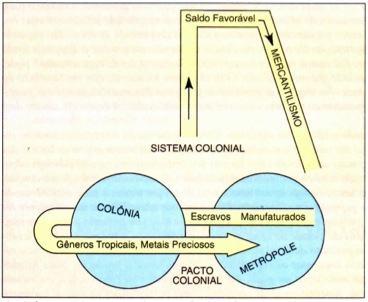 Relações do Sistema Colonial