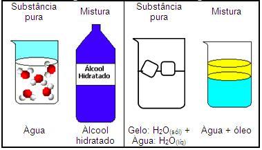 Exemplos de substância e mistura