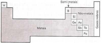 Localização dos elementos na tabela periódica