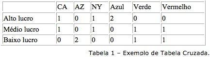 Tabela cruzada
