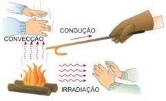 Exemplos de condução, convecção e radiação