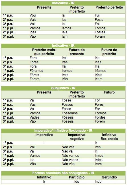 Conjugação do verbo kennenlernen