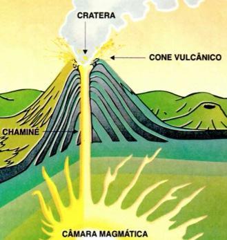 Partes de um vulcão