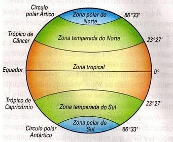 Mapa com as zonas climáticas da Terra